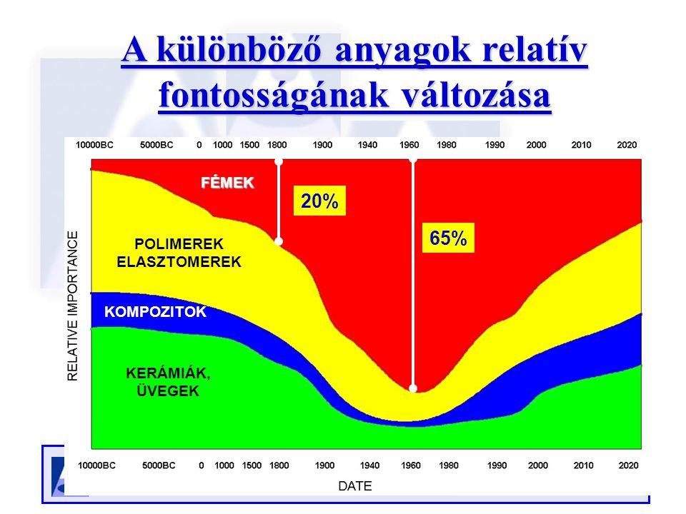 SZOFVERCENTRUM. Miskolctapolca, 2008. Június 3. A különböző anyagok relatív fontosságának változása POLIMEREK ELASZTOMEREK KERÁMIÁK, ÜVEGEK KOMPOZITOK