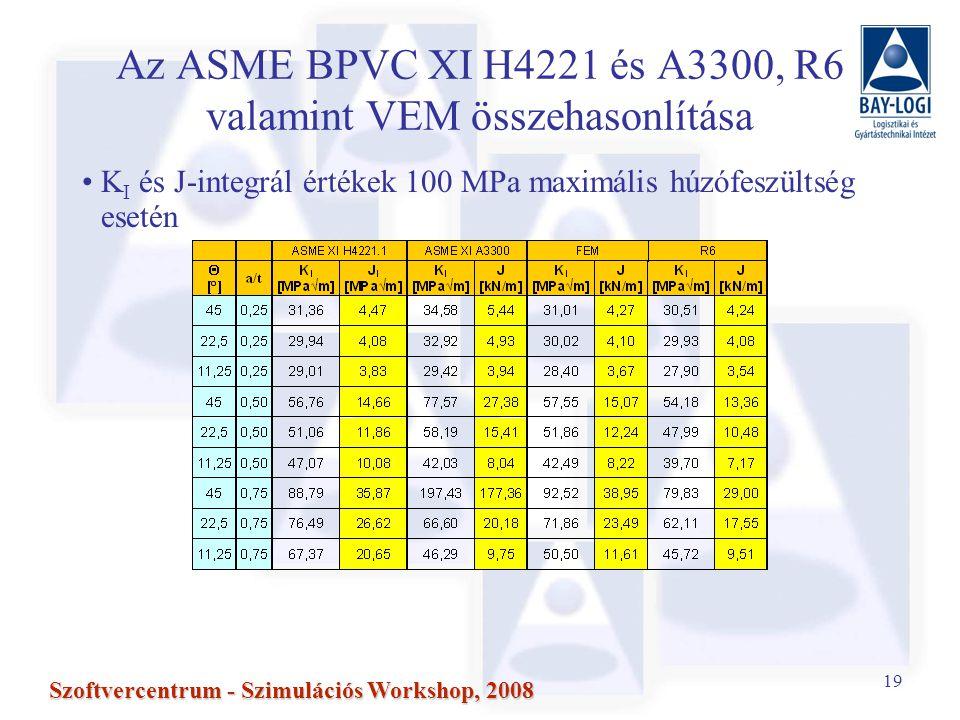 19 Szoftvercentrum - Szimulációs Workshop, 2008 Az ASME BPVC XI H4221 és A3300, R6 valamint VEM összehasonlítása K I és J-integrál értékek 100 MPa maximális húzófeszültség esetén