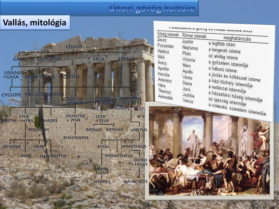 Vallás, mitológia
