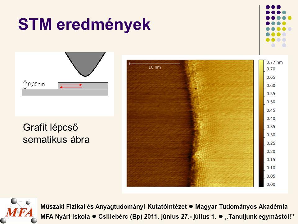 Műszaki Fizikai és Anyagtudományi Kutatóintézet ● Magyar Tudományos Akadémia MFA Nyári Iskola ● Csillebérc (Bp) 2011.