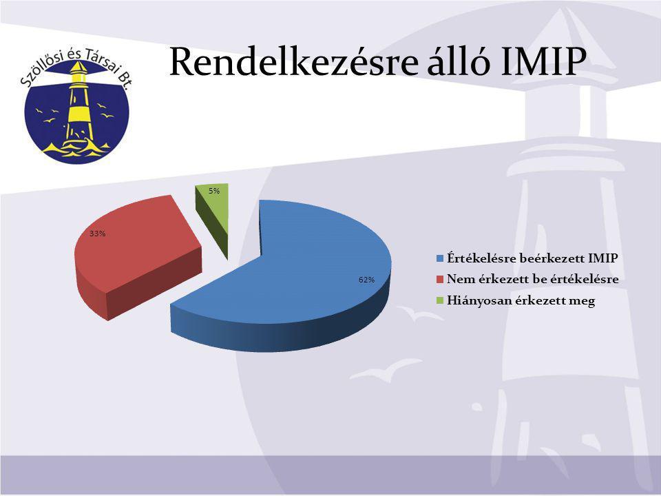 Rendelkezésre álló IMIP