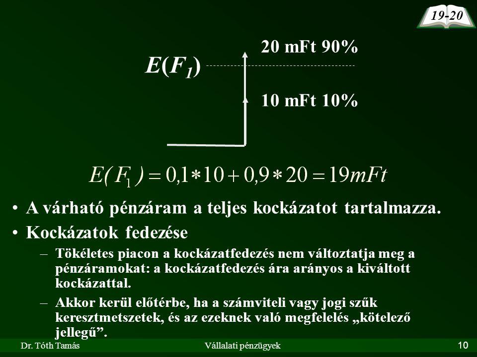 Dr. Tóth TamásVállalati pénzügyek10 20 mFt 90% E(F1)E(F1) 10 mFt 10% A várható pénzáram a teljes kockázatot tartalmazza. Kockázatok fedezése –Tökélete
