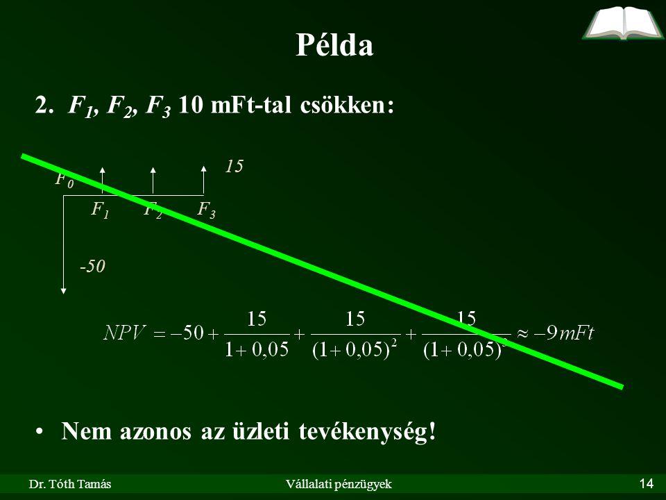 Dr. Tóth TamásVállalati pénzügyek14 Példa 2. F 1, F 2, F 3 10 mFt-tal csökken: Nem azonos az üzleti tevékenység! F0F0 F1F1 F2F2 F3F3 -50 15