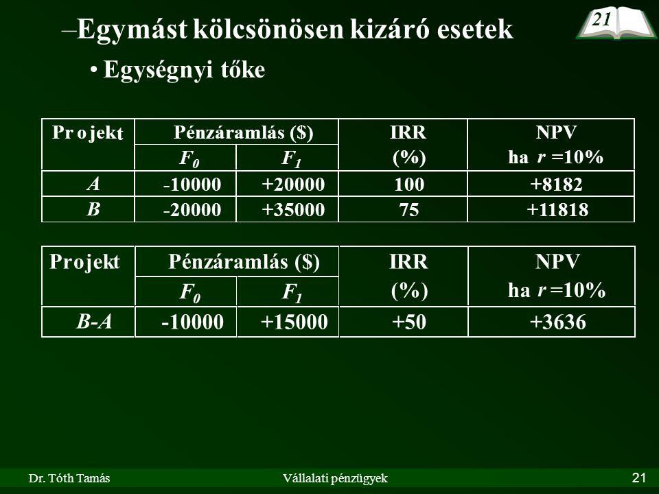 Dr. Tóth TamásVállalati pénzügyek21 –Egymást kölcsönösen kizáró esetek Egységnyi tőke Pénzáramlás ($)Projek t F 0 F 1 IRR (%) NPV ha r =10% B-A -10000