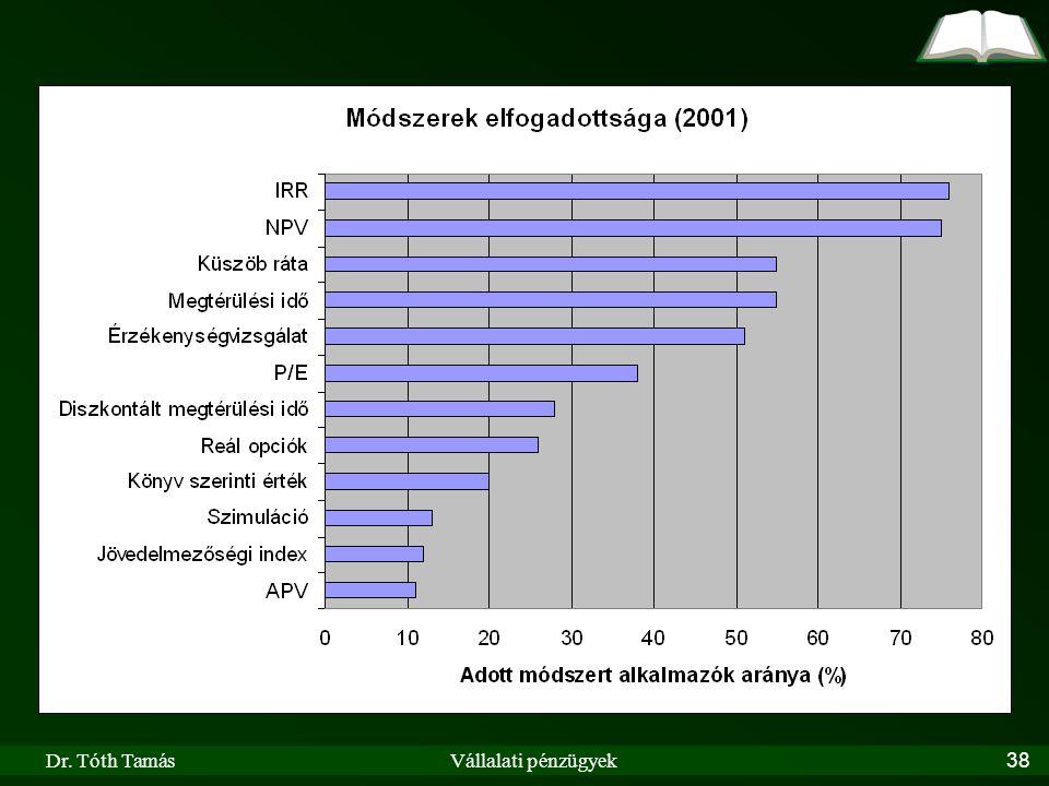 Dr. Tóth TamásVállalati pénzügyek38