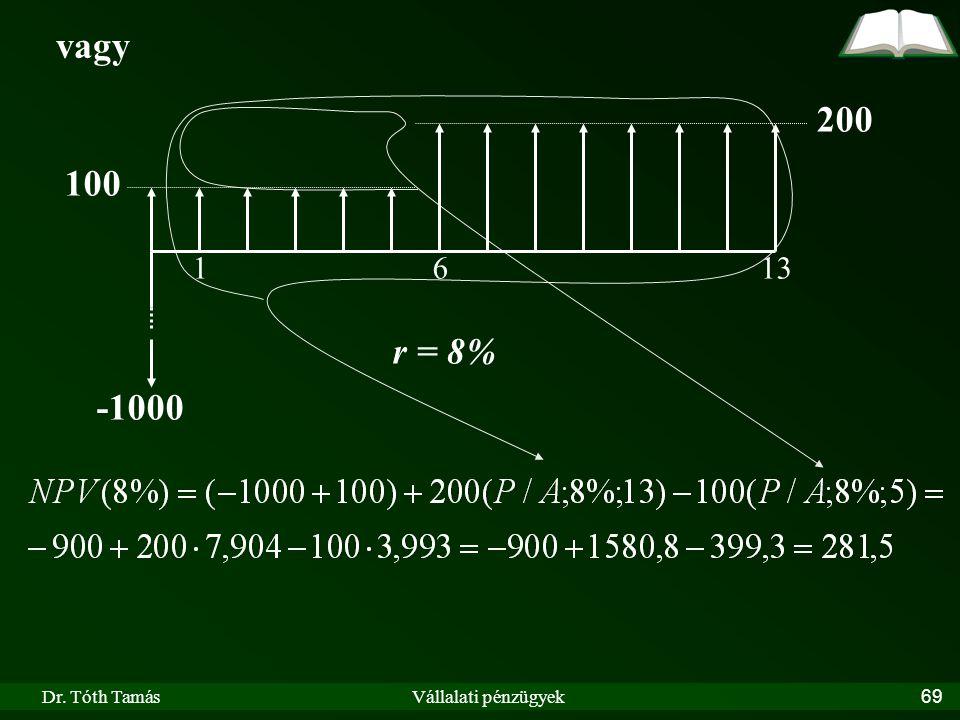 Dr. Tóth TamásVállalati pénzügyek69 vagy 200 100 r = 8% 1613 -1000
