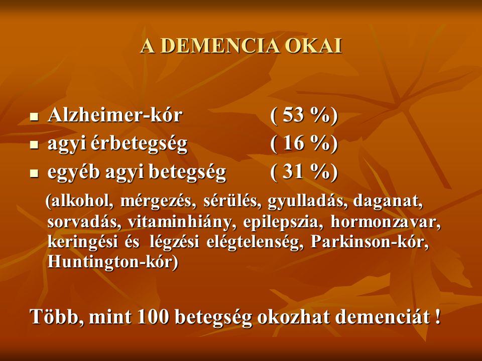 A DEMENCIA OKAI Alzheimer-kór( 53 %) Alzheimer-kór( 53 %) agyi érbetegség( 16 %) agyi érbetegség( 16 %) egyéb agyi betegség( 31 %) egyéb agyi betegség( 31 %) (alkohol, mérgezés, sérülés, gyulladás, daganat, sorvadás, vitaminhiány, epilepszia, hormonzavar, keringési és légzési elégtelenség, Parkinson-kór, Huntington-kór) (alkohol, mérgezés, sérülés, gyulladás, daganat, sorvadás, vitaminhiány, epilepszia, hormonzavar, keringési és légzési elégtelenség, Parkinson-kór, Huntington-kór) Több, mint 100 betegség okozhat demenciát !