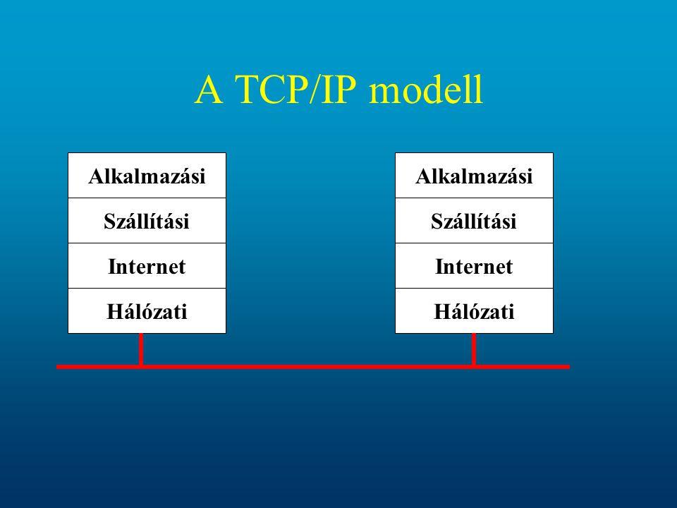 A TCP/IP modell Alkalmazási Szállítási Internet Hálózati Alkalmazási Szállítási Internet Hálózati