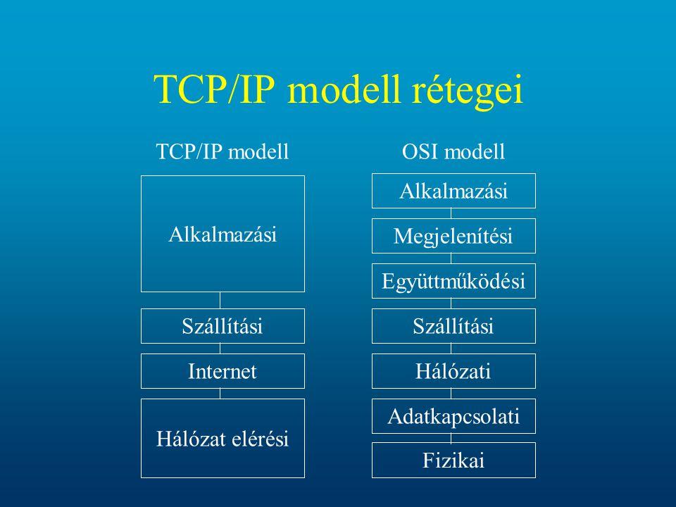 TCP/IP modell rétegei Alkalmazási Megjelenítési Együttműködési Szállítási Hálózati Adatkapcsolati Fizikai OSI modell Alkalmazási Szállítási Internet T