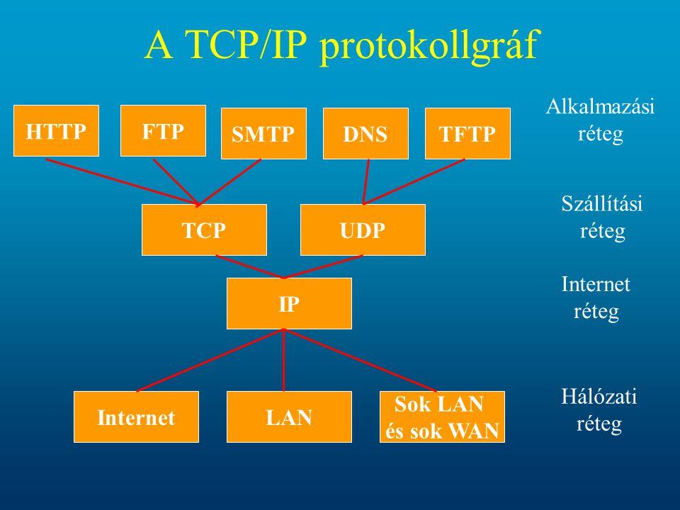 A TCP/IP protokollgráf InternetLAN Sok LAN és sok WAN Hálózati réteg IP Internet réteg TCPUDP Szállítási réteg HTTPFTP SMTPDNSTFTP Alkalmazási réteg