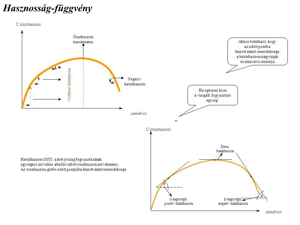 Hasznosság-függvény Határhaszon (MU): adott jószág fogyasztásának egységnyi növelése által kiváltott összhaszon-növekmény. Az összhaszon-görbe adott p