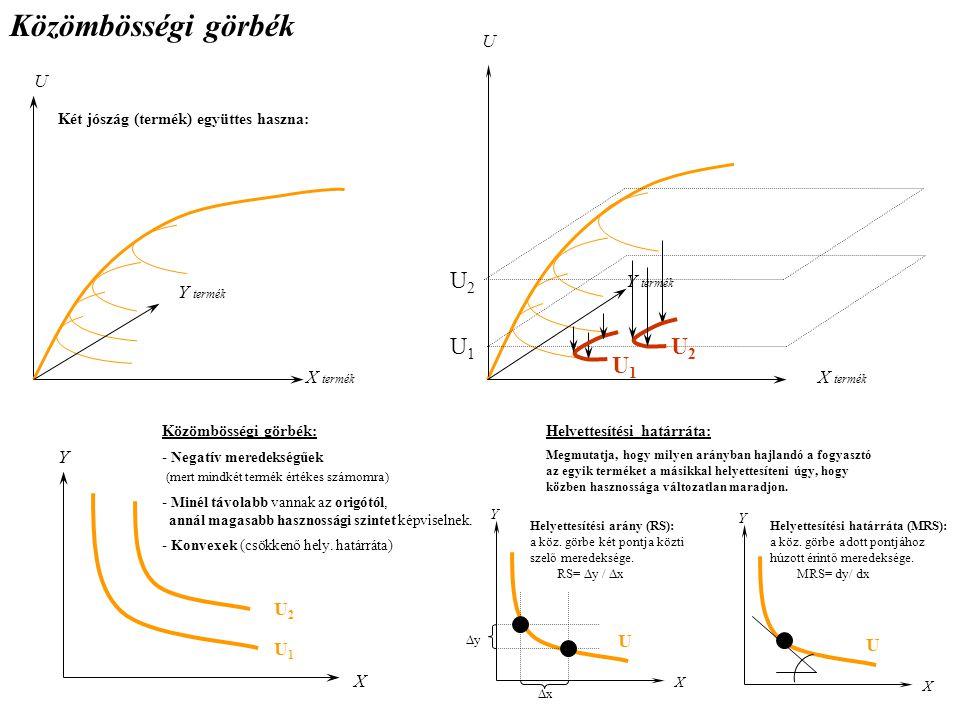 Közömbösségi görbék Két jószág (termék) együttes haszna: U Y termék X termék U U1U1 U2U2 U1U1 U2U2 Y termék Y X U1U1 U2U2 Közömbösségi görbék: - Negatív meredekségűek (mert mindkét termék értékes számomra) - Minél távolabb vannak az origótól, annál magasabb hasznossági szintet képviselnek.