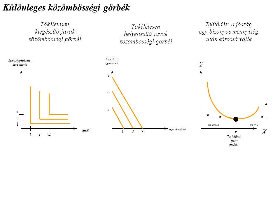 Személygépkocsi - karosszéria Y kerék Különleges közömbösségi görbék Tökéletesen kiegészítő javak közömbösségi görbéi Telítődés: a jószág egy bizonyos mennyiség után károssá válik X 8124 321321 Fagylalt (gombóc) Jégkrém (db) 963963 1 2 3 Tökéletesen helyettesítő javak közömbösségi görbéi hasznoskáros Telítődési pont (x)-ből