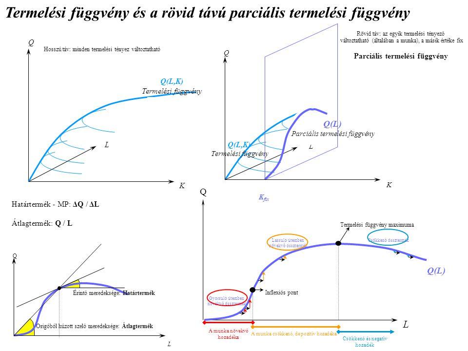 Termelési függvény és a rövid távú parciális termelési függvény Q K L Q(L,K) Termelési függvény Q K L Q(L,K) Termelési függvény K fix Q(L) Parciális termelési függvény Hosszú táv: minden termelési tényez változtatható Rövid táv: az egyik termelési tényező változtatható (általában a munka), a másik értéke fix Parciális termelési függvény L Q Q(L) A munka növekvő hozadéka A munka csökkenő, de pozitív hozadéka Csökkenő és negatív hozadék Gyorsuló ütemben növekvő össztermék Lassuló ütemben növekvő össztermék Csökkenő össztermék Termelési függvény maximuma Inflexiós pont L Q Origóból húzott szelő meredeksége: Átlagtermék Érintő meredeksége: Határtermék Határtermék - MP: ΔQ / ΔL Átlagtermék: Q / L