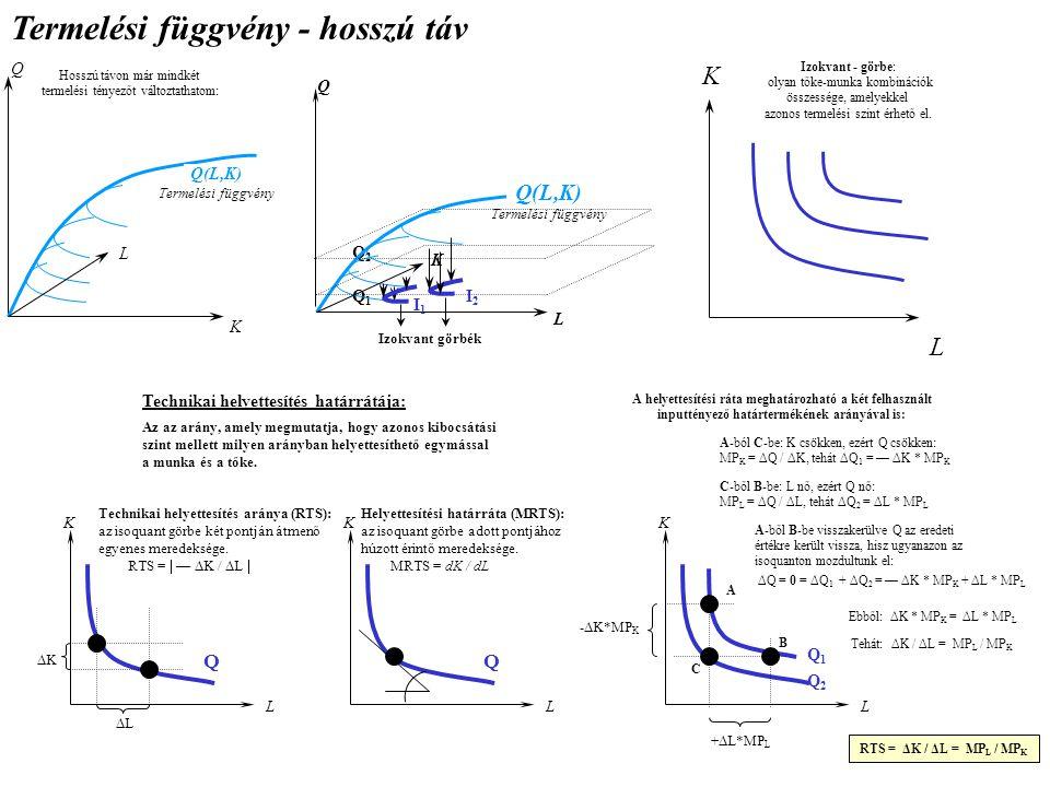 Termelési függvény - hosszú táv Hosszú távon már mindkét termelési tényezőt változtathatom: Q K L Q(L,K) Termelési függvény Q1Q1 Q2Q2 Izokvant görbék Q L K I1I1 I2I2 Q(L,K) Termelési függvény K L Izokvant - görbe: olyan tőke-munka kombinációk összessége, amelyekkel azonos termelési szint érhető el.