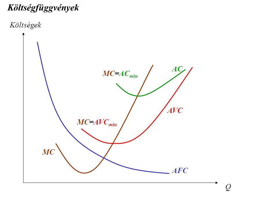 Költségfüggvények Költségek Q MC AC AVC AFC MC=AVC min MC=AC min