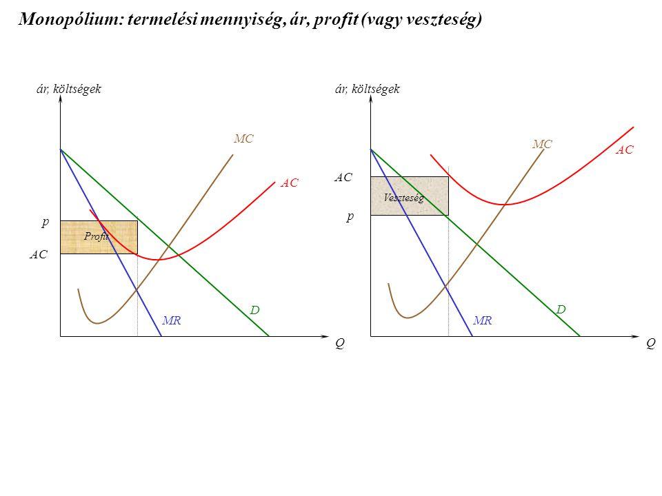 Monopólium: termelési mennyiség, ár, profit (vagy veszteség) D D MC AC QQ ár, költségek MR p p AC Profit Veszteség