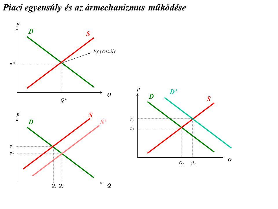 Piaci egyensúly és az ármechanizmus működése p Q D S p* Q* Egyensúly p Q D S p1p1 Q2Q2 p Q D S D' Q1Q1 p2p2 S' Q1Q1 Q2Q2 p1p1 p2p2