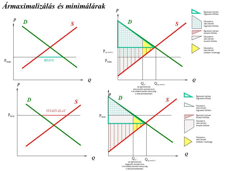 Ármaximalizálás és minimálárak p P max Q D S HIÁNY P egyensúlyi Q új : az egyensúlyinál alacsonyabb maximált áron a lecsökkent kínálati mennyiség a szűk keresztmetszet.