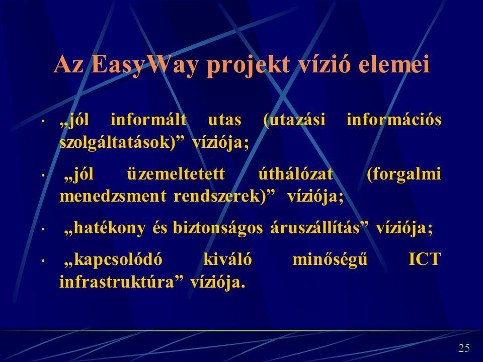 """24 Az EasyWay projekt víziója """"A fenntartható közlekedési rendszer lehetővé teszi az európai közúti személy- és áruforgalomban részt vev ő k számára a biztonságos (balesetmentesség), hatékony (késések elkerülése) és tiszta (környezetbarát) utazást."""
