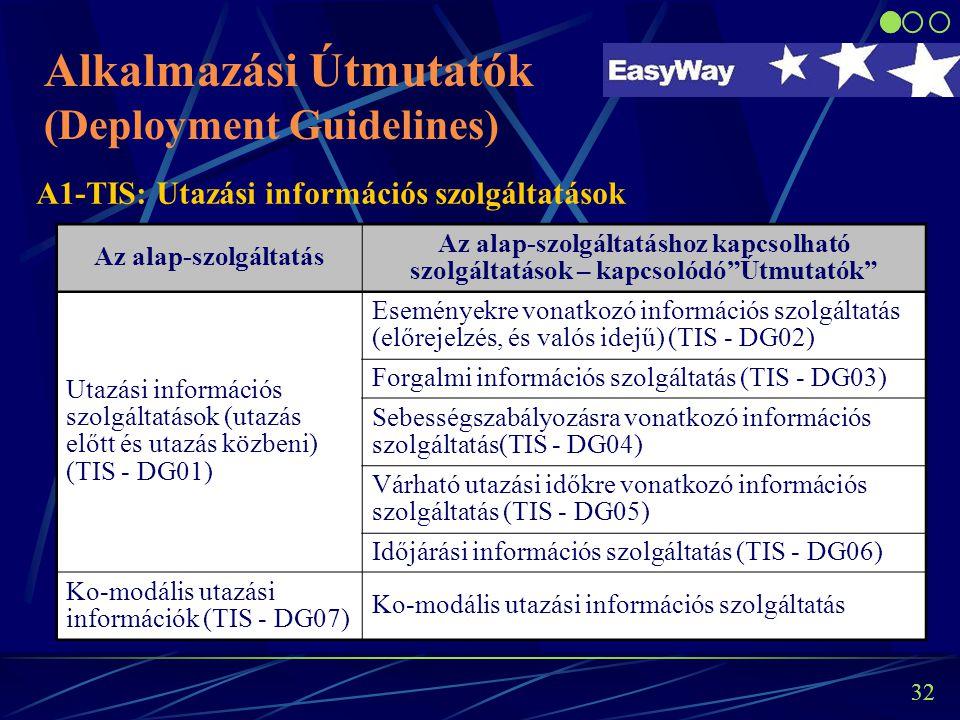 """31 """"Alkalmazási Útmutatók"""" szerepe az EW projektben és az EU ITS Direktíva megvalósításában"""