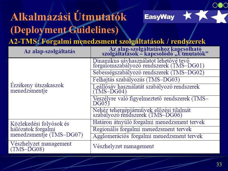 32 Az alap-szolgáltatás Az alap-szolgáltatáshoz kapcsolható szolgáltatások – kapcsolódó Útmutatók Utazási információs szolgáltatások (utazás előtt és utazás közbeni) (TIS - DG01) Eseményekre vonatkozó információs szolgáltatás (előrejelzés, és valós idejű) (TIS - DG02) Forgalmi információs szolgáltatás (TIS - DG03) Sebességszabályozásra vonatkozó információs szolgáltatás(TIS - DG04) Várható utazási időkre vonatkozó információs szolgáltatás (TIS - DG05) Időjárási információs szolgáltatás (TIS - DG06) Ko-modális utazási információk (TIS - DG07) Ko-modális utazási információs szolgáltatás A1-TIS: Utazási információs szolgáltatások Alkalmazási Útmutatók (Deployment Guidelines) 32