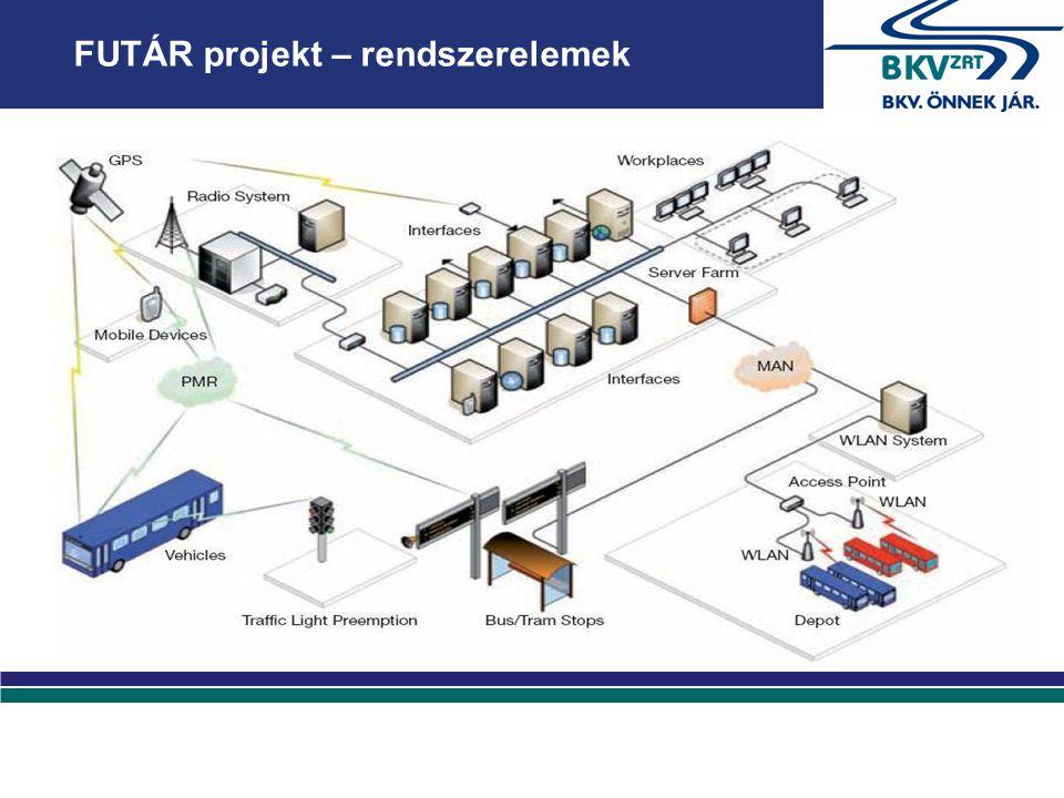 FUTÁR projekt – rendszerelemek