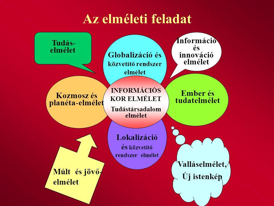 Az elméleti feladat Globalizáció és közvetítő rendszer elmélet Kozmosz és planéta-elmélet Ember és tudatelmélet Lokalizáció és közvetítő rendszer elmé