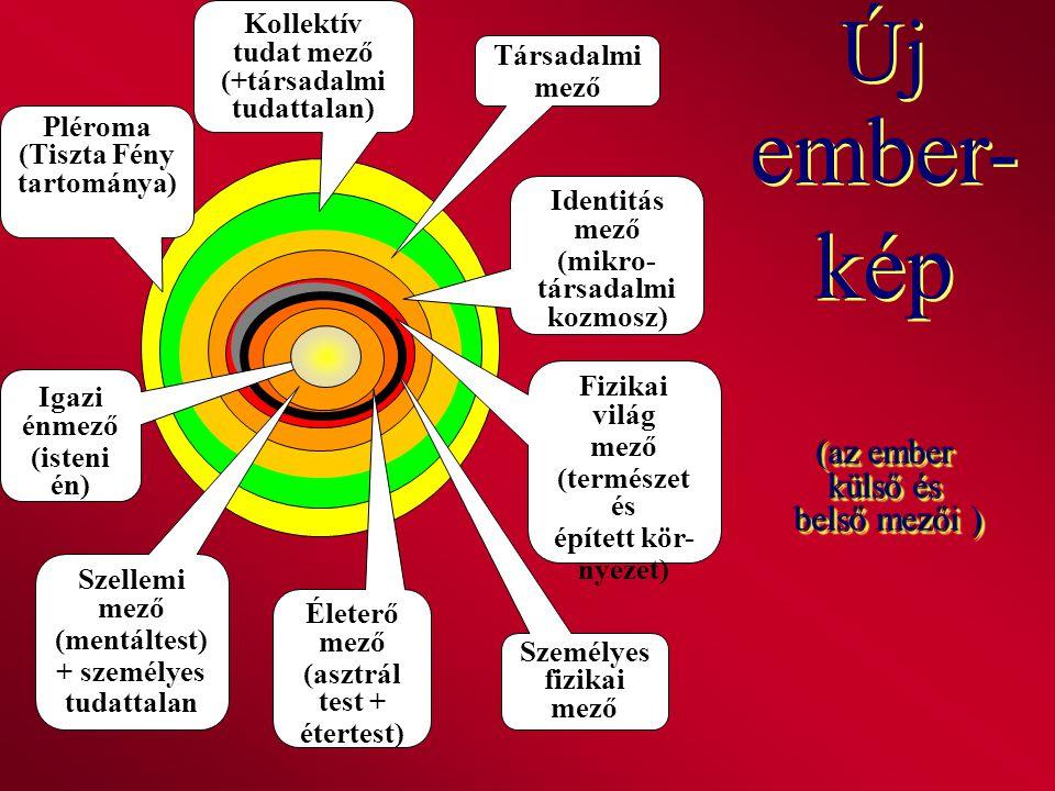 Identitás mező (mikro- társadalmi kozmosz) Igazi énmező (isteni én) Kollektív tudat mező (+társadalmi tudattalan) Pléroma (Tiszta Fény tartománya) Sze