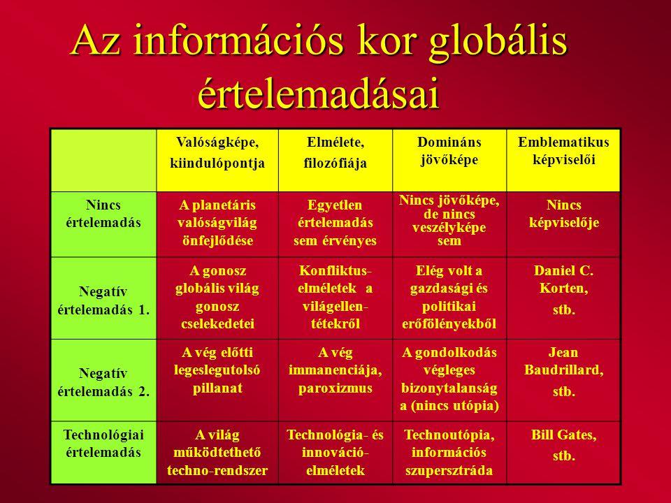 Az információs kor globális értelemadásai Valóságképe, kiindulópontja Elmélete, filozófiája Domináns jövőképe Emblematikus képviselői Nincs értelemadá