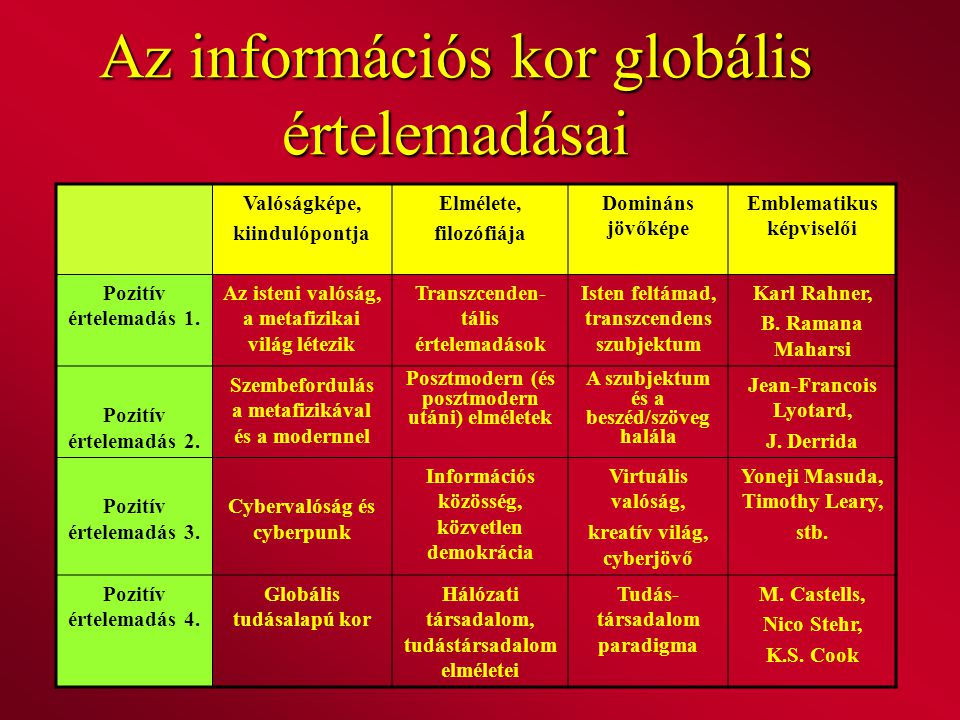 Az információs kor globális értelemadásai Valóságképe, kiindulópontja Elmélete, filozófiája Domináns jövőképe Emblematikus képviselői Pozitív értelema