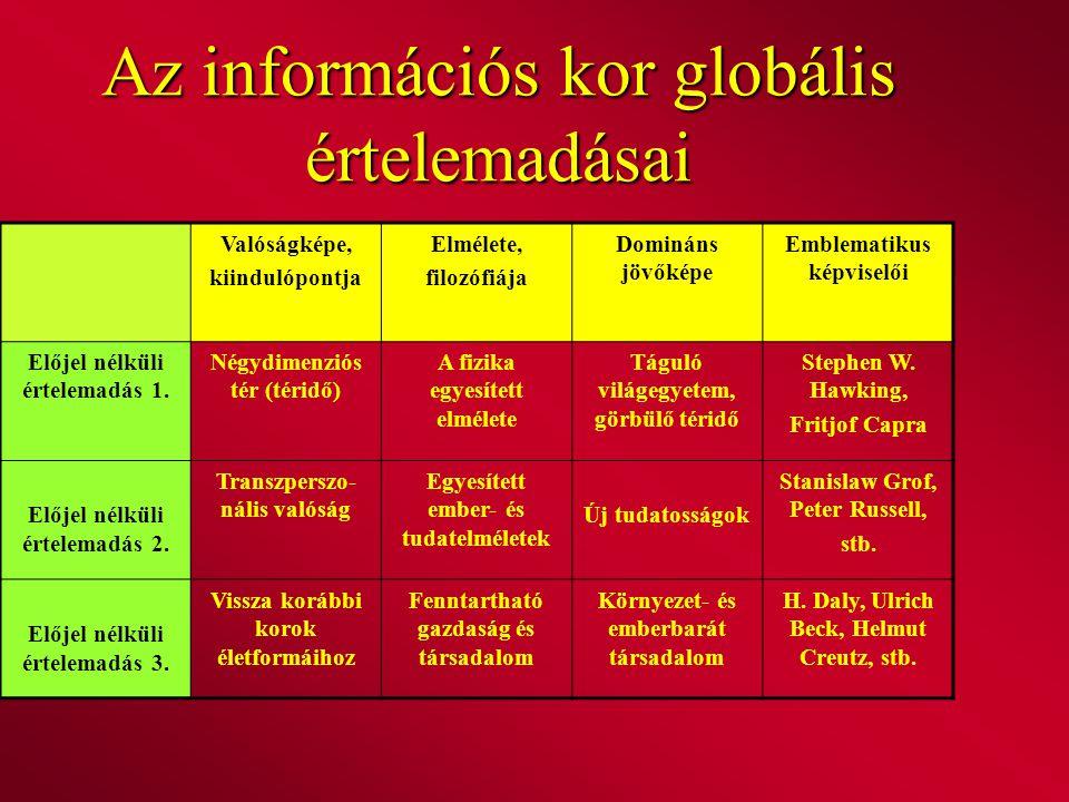 Az információs kor globális értelemadásai Valóságképe, kiindulópontja Elmélete, filozófiája Domináns jövőképe Emblematikus képviselői Előjel nélküli é