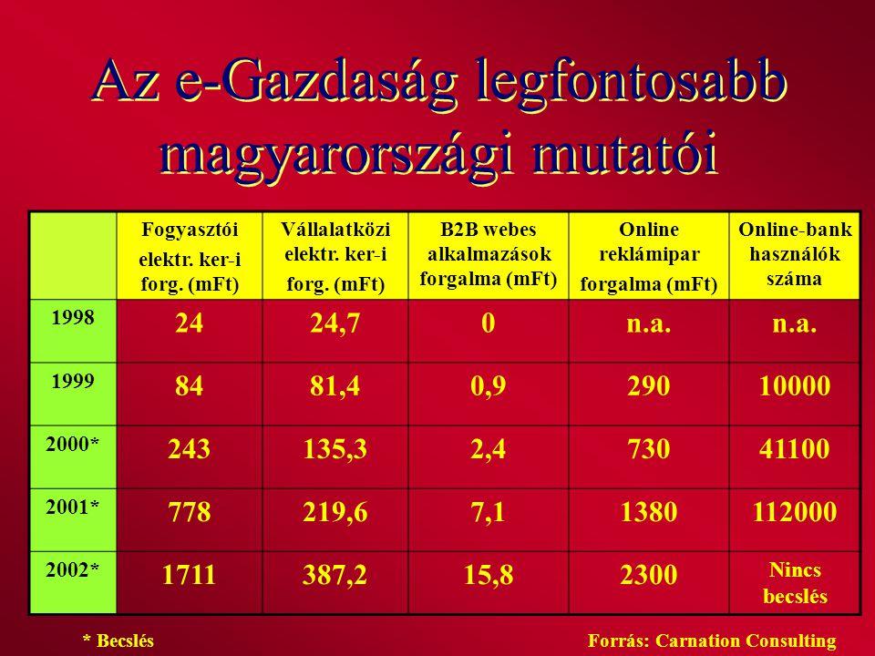 Az e-Gazdaság legfontosabb magyarországi mutatói Fogyasztói elektr. ker-i forg. (mFt) Vállalatközi elektr. ker-i forg. (mFt) B2B webes alkalmazások fo