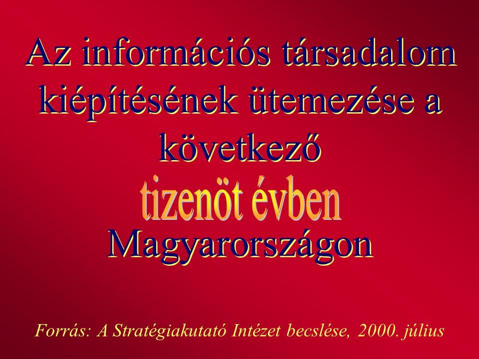 Az információs társadalom kiépítésének ütemezése a következő Magyarországon Forrás: A Stratégiakutató Intézet becslése, 2000. július