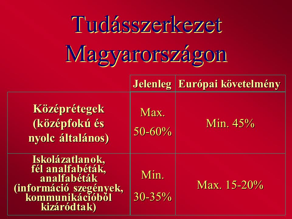 Tudásszerkezet Magyarországon Középrétegek (középfokú és nyolc általános) Európai követelmény Jelenleg Max.50-60% Min. 45% Iskolázatlanok, fél analfab