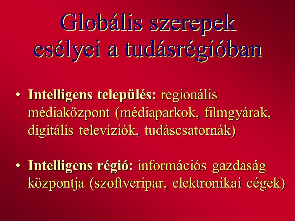 Globális szerepek esélyei a tudásrégióban Intelligens település: regionális médiaközpont (médiaparkok, filmgyárak, digitális televíziók, tudáscsatorná