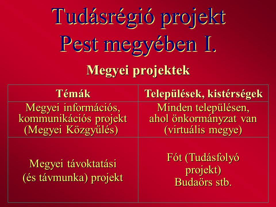 Tudásrégió projekt Pest megyében I. Megyei projektek Témák Települések, kistérségek Megyei információs, kommunikációs projekt (Megyei Közgyűlés) Minde
