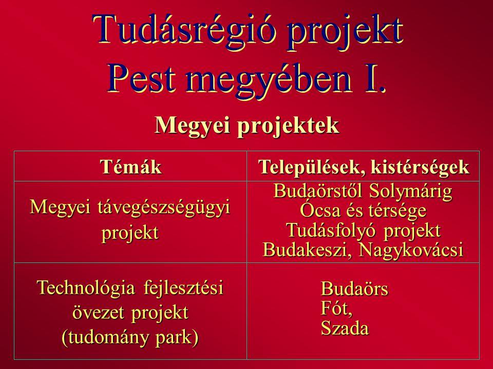 Tudásrégió projekt Pest megyében I. Megyei projektek Témák Települések, kistérségek Megyei távegészségügyi projekt Budaörstől Solymárig Ócsa és térség