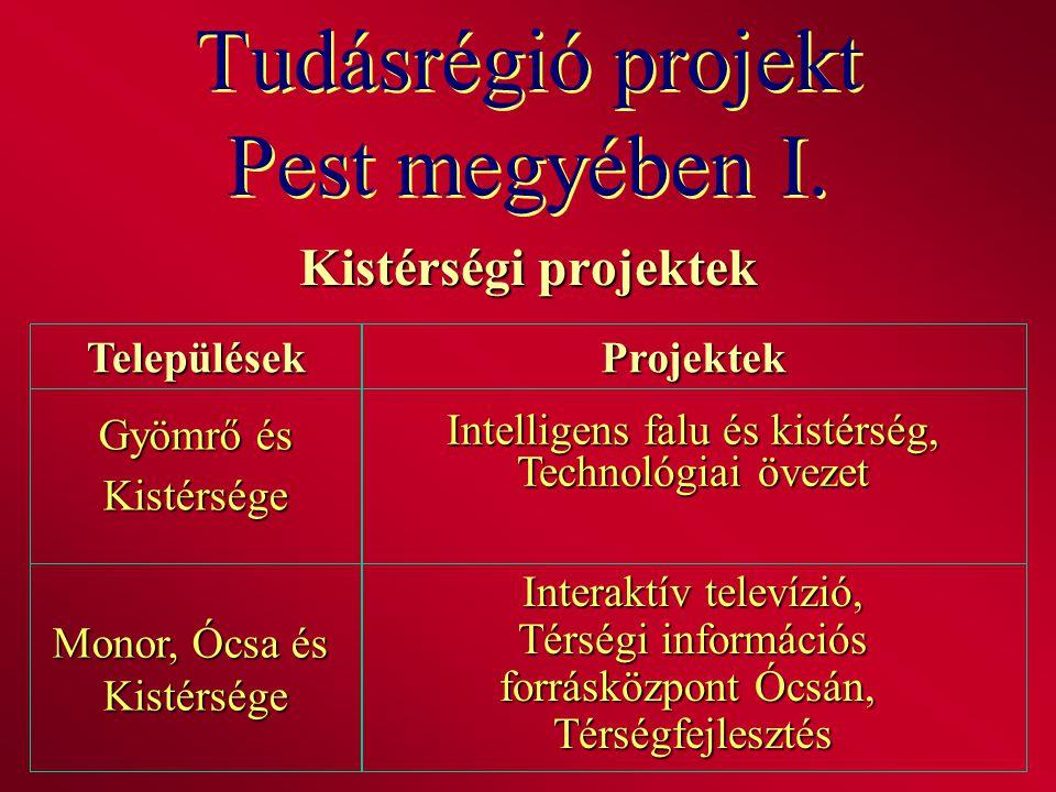 Tudásrégió projekt Pest megyében I. Kistérségi projektek TelepülésekProjektek Gyömrő és Kistérsége Intelligens falu és kistérség, Technológiai övezet