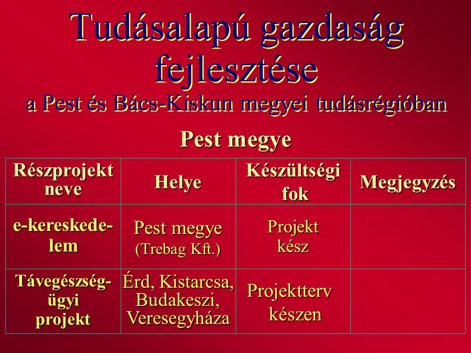 Tudásalapú gazdaság fejlesztése a Pest és Bács-Kiskun megyei tudásrégióban Pest megye RészprojektneveHelyeKészültségi fok fokMegjegyzés e-kereskede-le