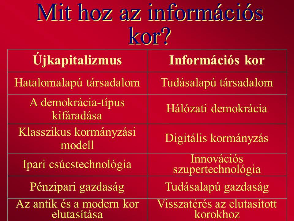 Mit hoz az információs kor? Visszatérés az elutasított korokhoz Az antik és a modern kor elutasítása Tudásalapú gazdaságPénzipari gazdaság Innovációs