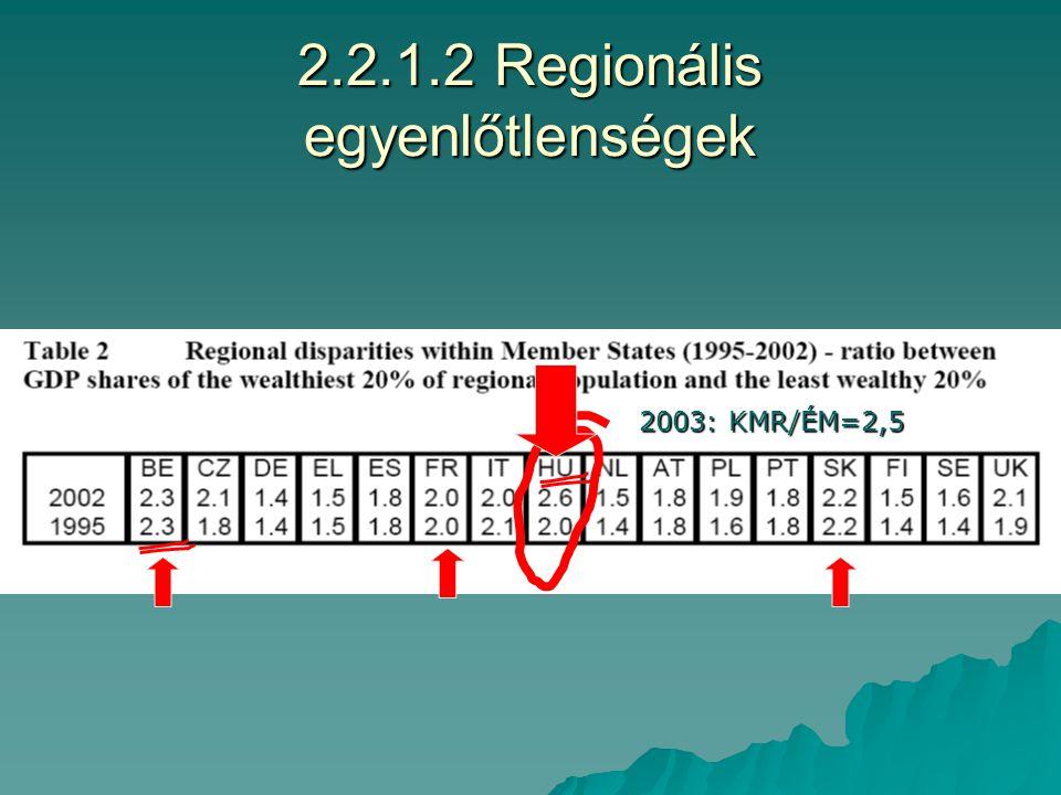 2.2.1.1 Mi a területfejlesztés célja. II.