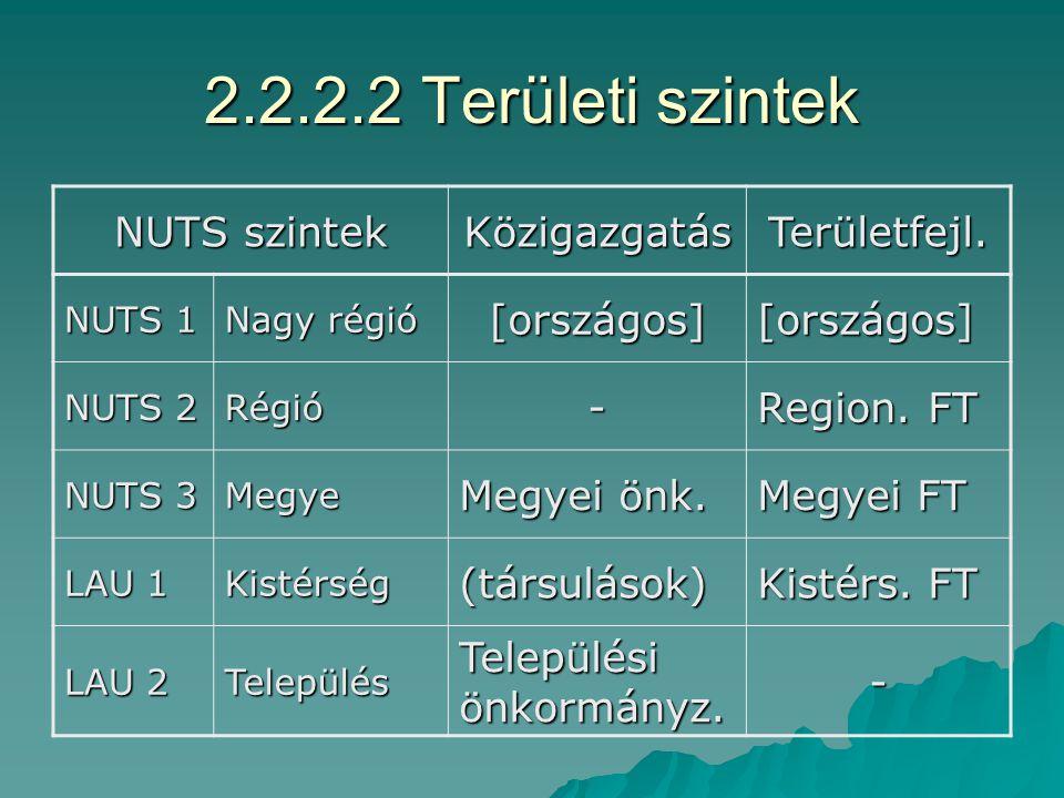 2.2.2.1 A területfejlesztés szereplői  Kormány  Területfejlesztésért felelős miniszter  Országos Területfejlesztési Tanács  Regionális területfejlesztési tanácsok  Megyei területfejlesztési tanácsok  Kistérségi területfejlesztési tanácsok