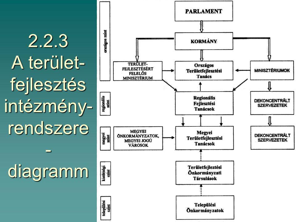 2.2.2.3 Területi egységek