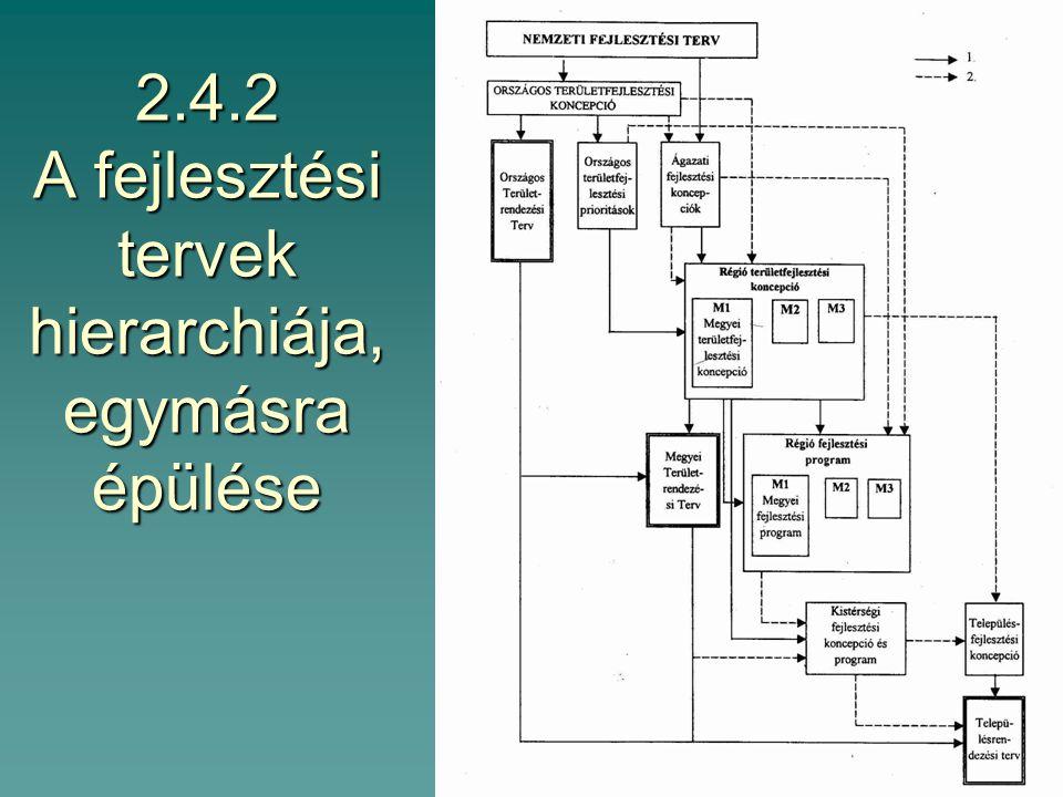 2.4.1 Programozás  Helyzetértékelés  Célok, prioritások  Stratégia(i program)  (Operatív) program