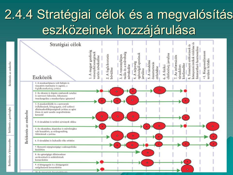 2.4.3 A programozás folyamata az Európa-terv II (NFT 2) esetében