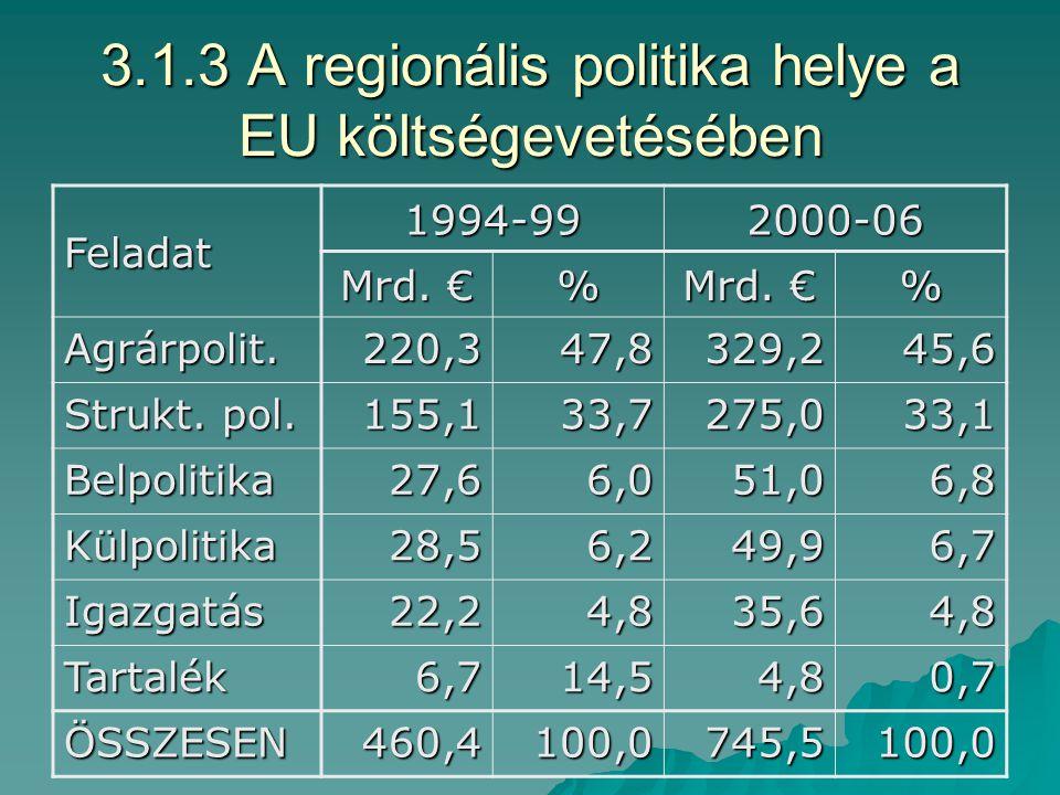 3.1.2 EU Bizottsága Regionális Politikai Főigazgatósága szervezete