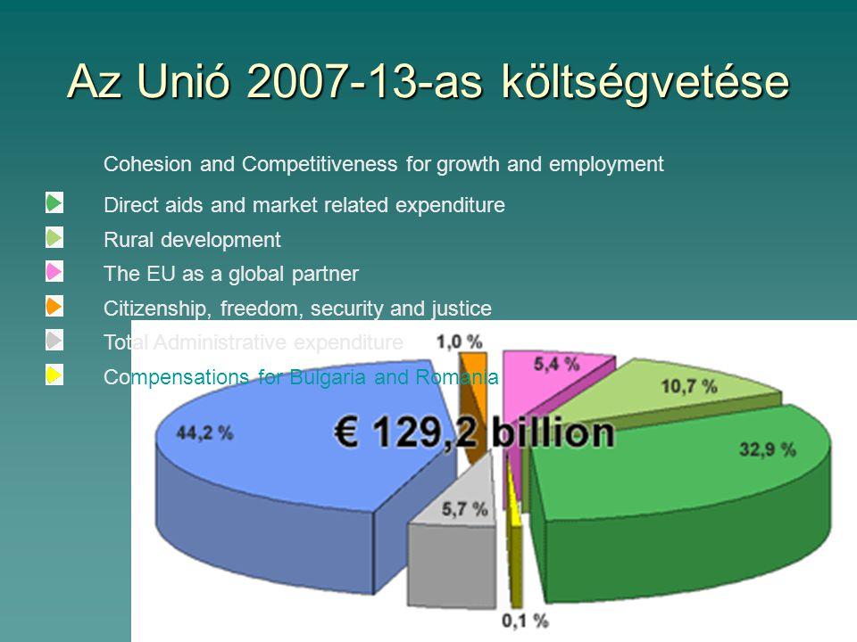 3.4.3 Kohéziós politika 2007-13 Európai Bizottság 2004. júl.