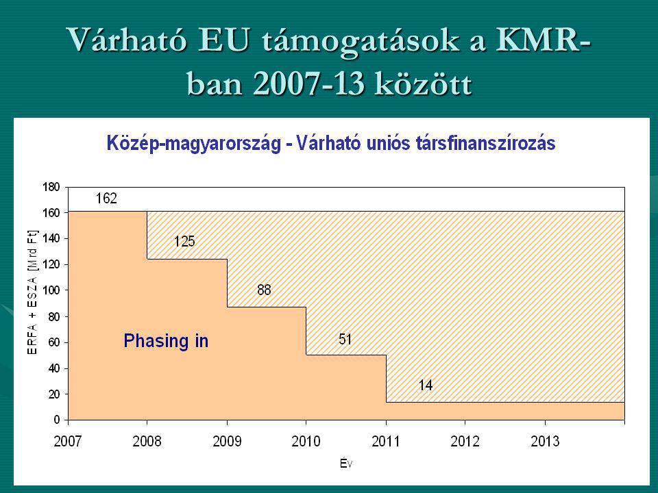 Várható EU támogatások a KMR- ban 2007-13 között