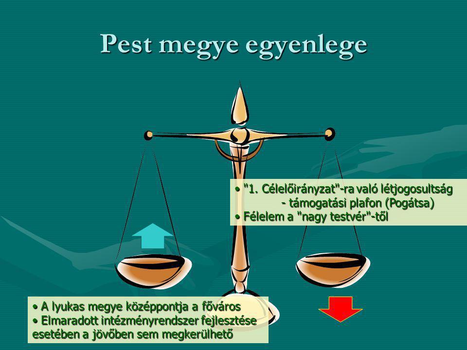 Pest megye egyenlege 1. Célelőirányzat -ra való létjogosultság - támogatási plafon (Pogátsa) 1.